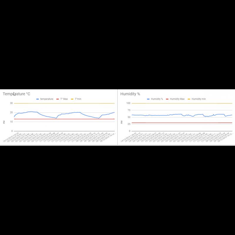 Regulátor teploty a vlhkosti pro dílnu se zprávou