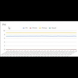 On-line pH tester pro bazény